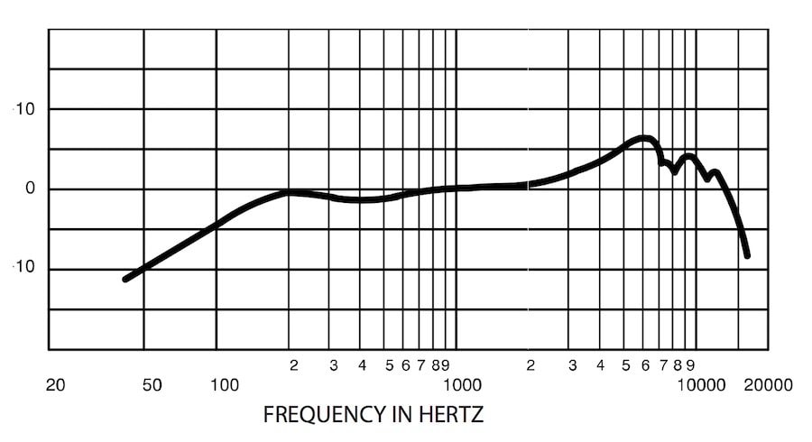 The Frequency Response Line